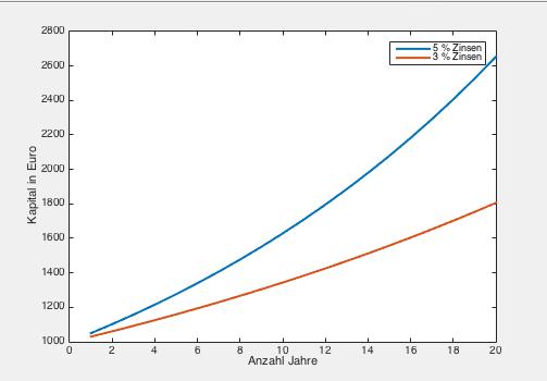 Zinsrechnung Vergleich 3 und 5 Prozent